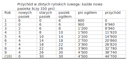 tabela nr 005